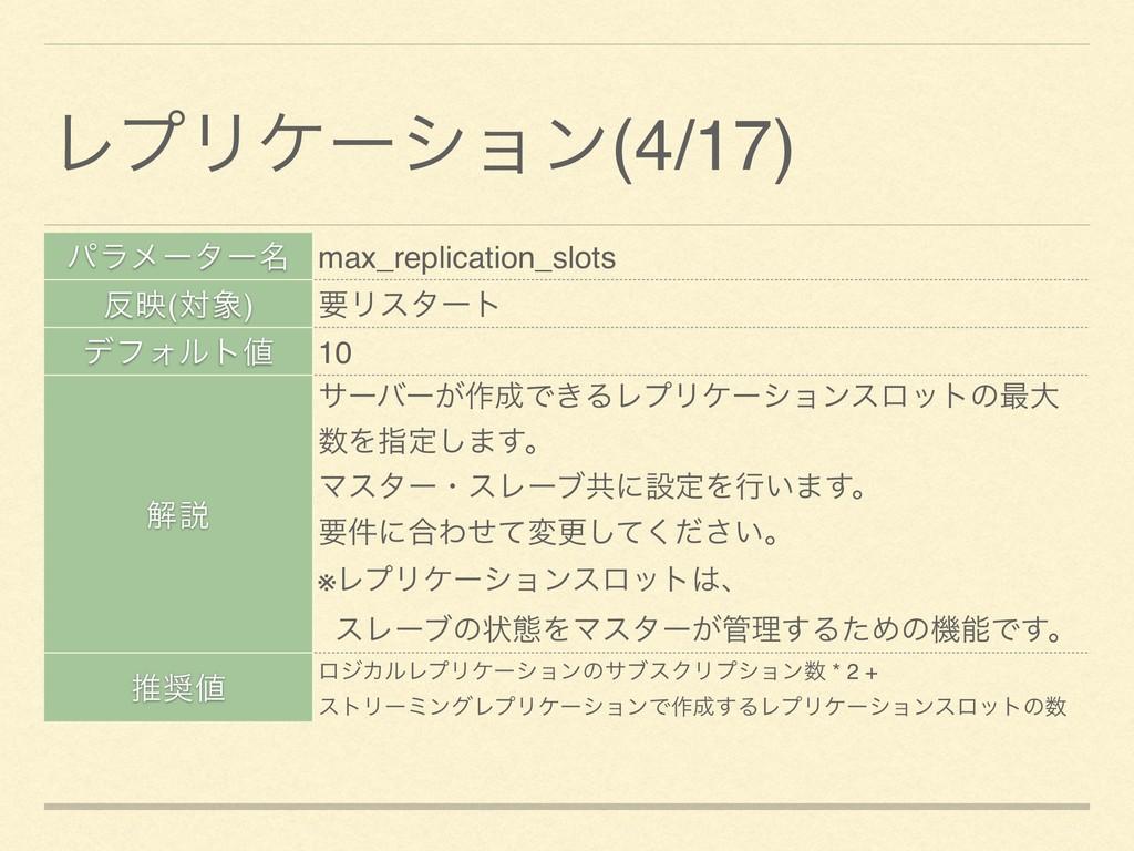 ύϥϝʔλʔ໊ max_replication_slots ө(ର) ཁϦελʔτ σϑΥ...