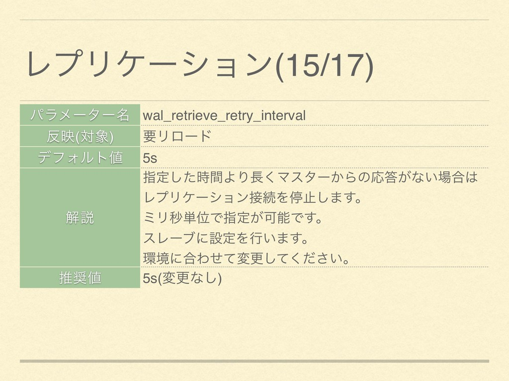 ύϥϝʔλʔ໊ wal_retrieve_retry_interval ө(ର) ཁϦϩʔ...