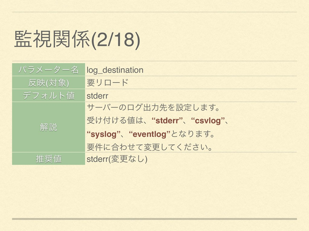 ύϥϝʔλʔ໊ log_destination ө(ର) ཁϦϩʔυ σϑΥϧτ std...