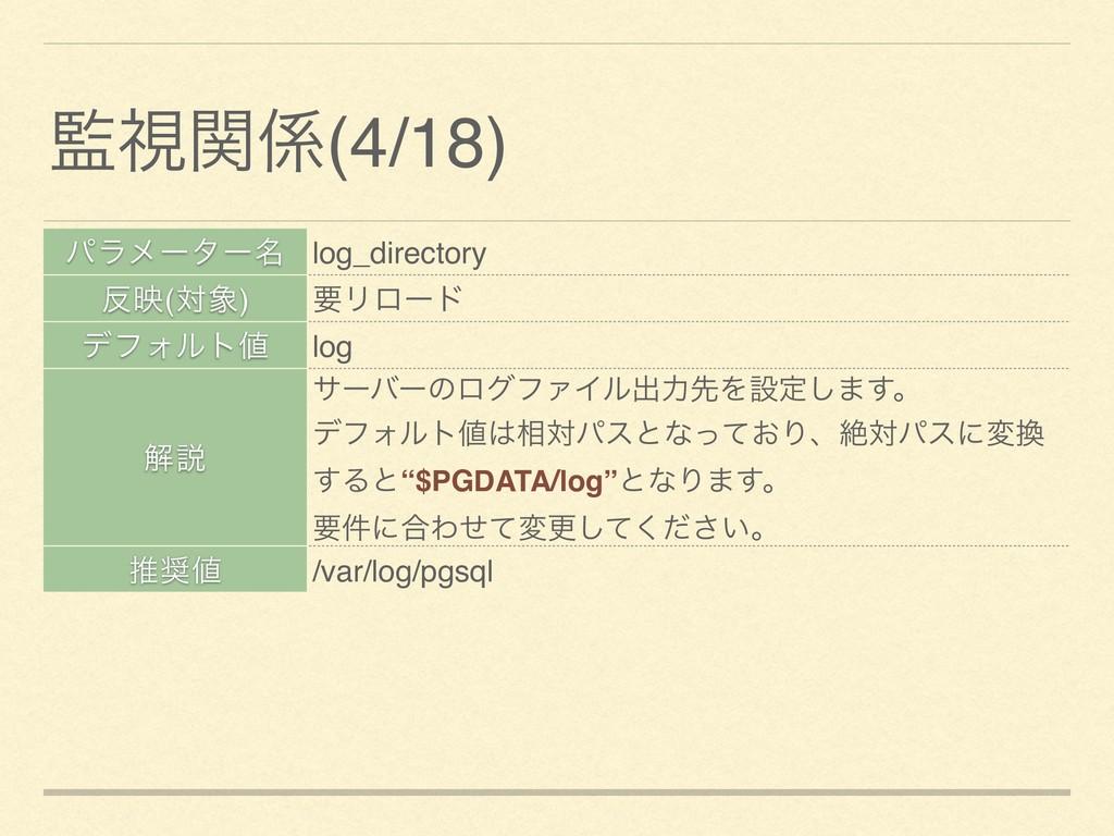 ύϥϝʔλʔ໊ log_directory ө(ର) ཁϦϩʔυ σϑΥϧτ log ղ...