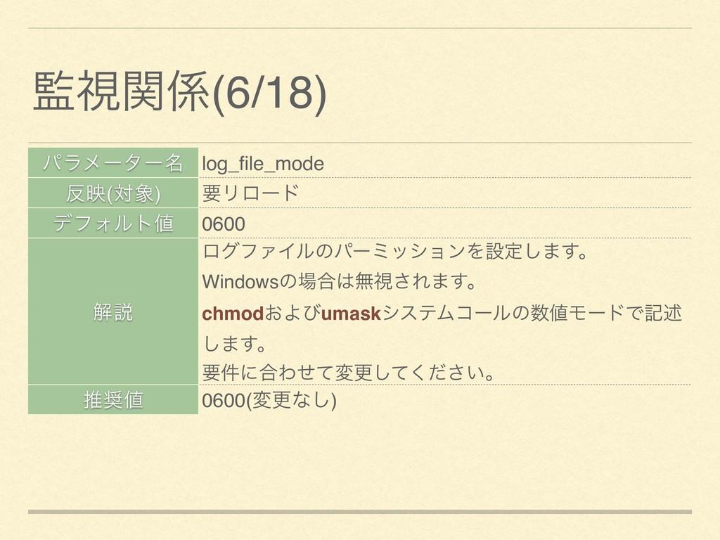 ύϥϝʔλʔ໊ log_file_mode ө(ର) ཁϦϩʔυ σϑΥϧτ 0600 ղ...