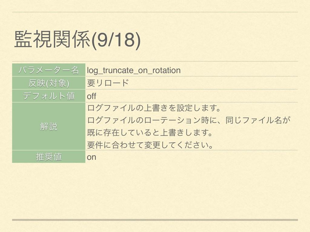 ύϥϝʔλʔ໊ log_truncate_on_rotation ө(ର) ཁϦϩʔυ σ...