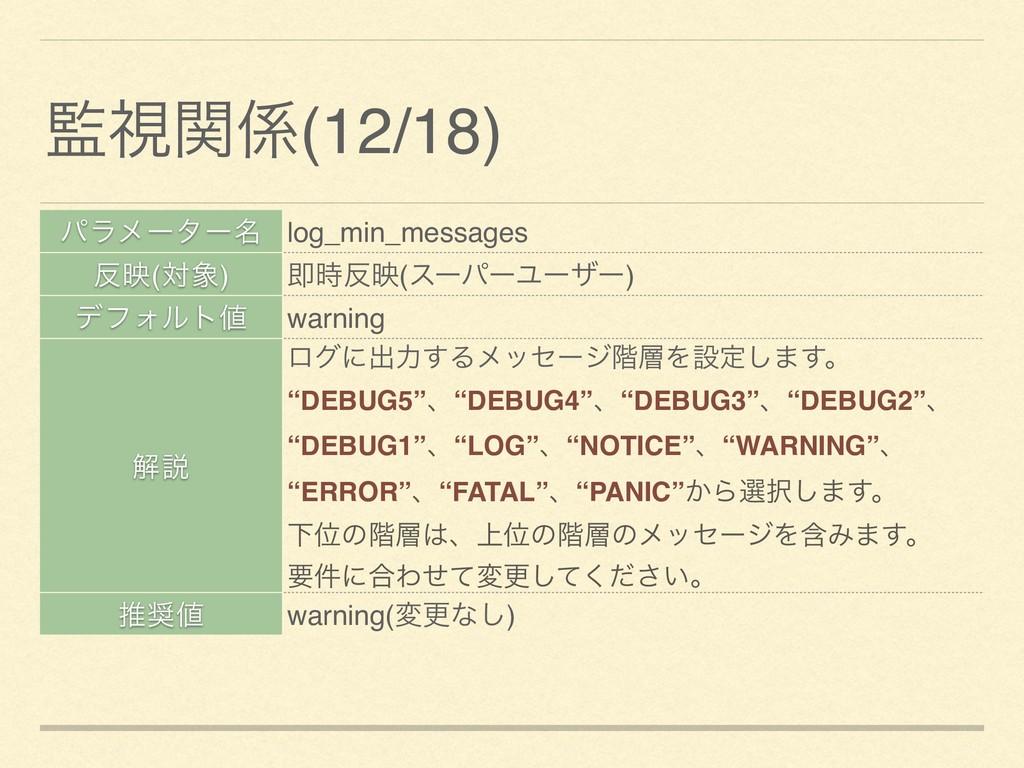 ύϥϝʔλʔ໊ log_min_messages ө(ର) ଈө(εʔύʔϢʔβʔ) ...