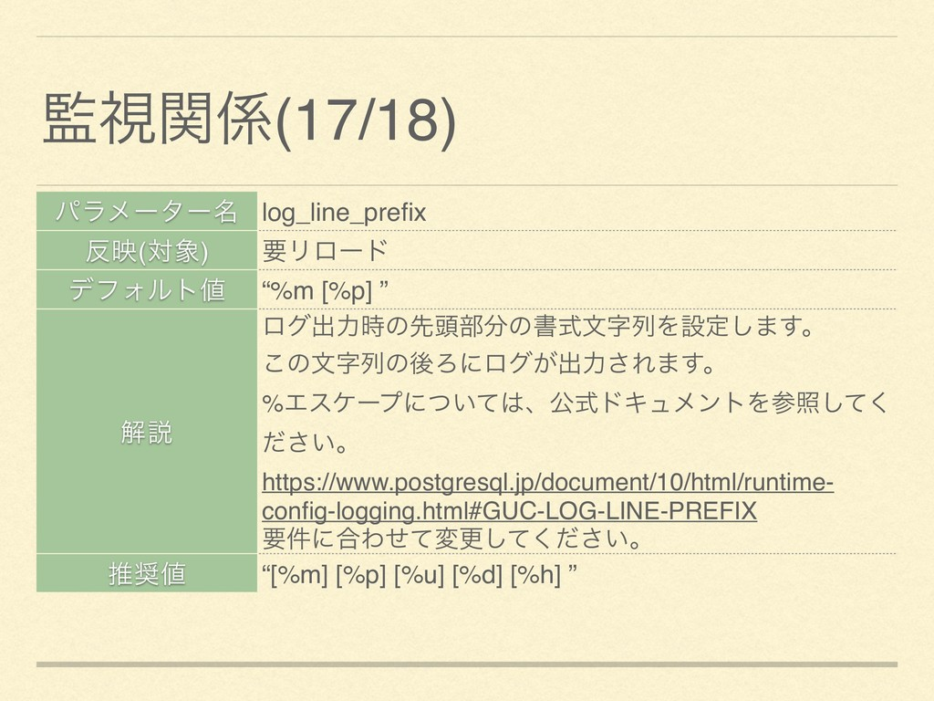"""ύϥϝʔλʔ໊ log_line_prefix ө(ର) ཁϦϩʔυ σϑΥϧτ """"%m ..."""