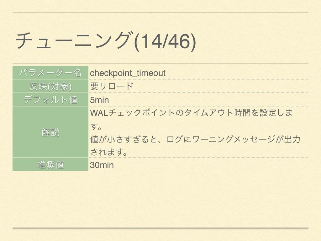 ύϥϝʔλʔ໊ checkpoint_timeout ө(ର) ཁϦϩʔυ σϑΥϧτ ...