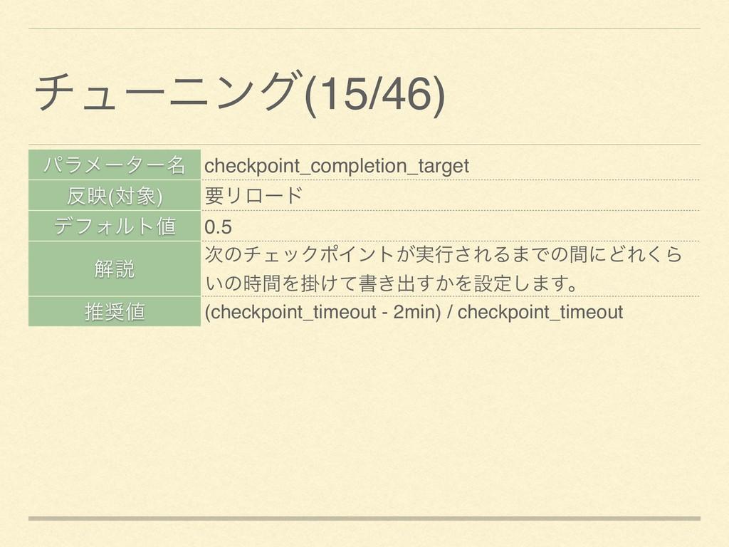 ύϥϝʔλʔ໊ checkpoint_completion_target ө(ର) ཁϦϩ...