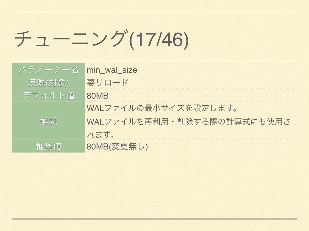 ύϥϝʔλʔ໊ min_wal_size ө(ର) ཁϦϩʔυ σϑΥϧτ 80MB ղ...