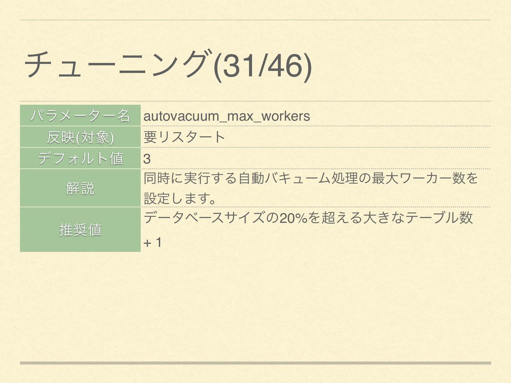 ύϥϝʔλʔ໊ autovacuum_max_workers ө(ର) ཁϦελʔτ σϑ...