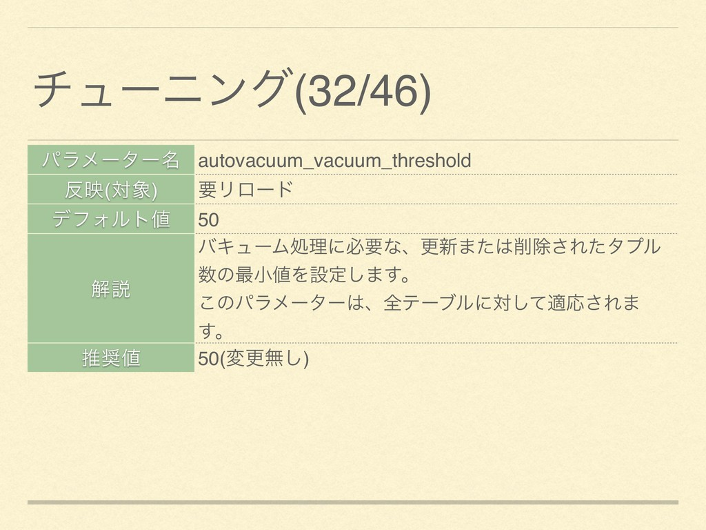 ύϥϝʔλʔ໊ autovacuum_vacuum_threshold ө(ର) ཁϦϩʔ...