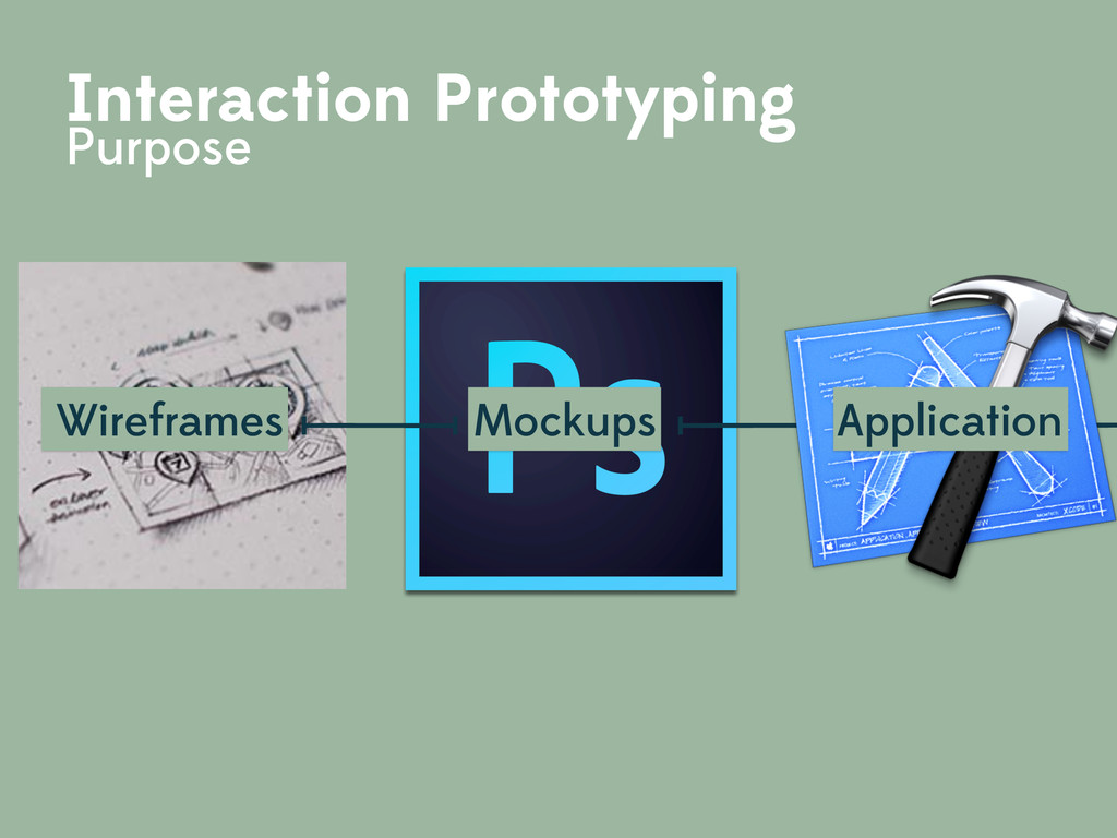 Wireframes Mockups Interaction Prototyping Purp...