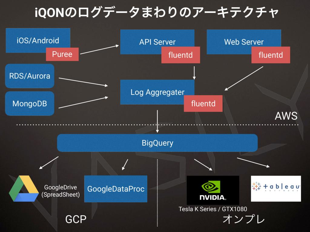 RDS/Aurora Log Aggregater GoogleDataProc MongoD...