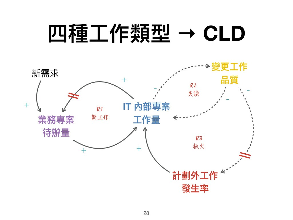 R3 救火 R2 失誤 R1 新工作 四種⼯工作類型 → CLD 28 業務專案 待辦量量 I...