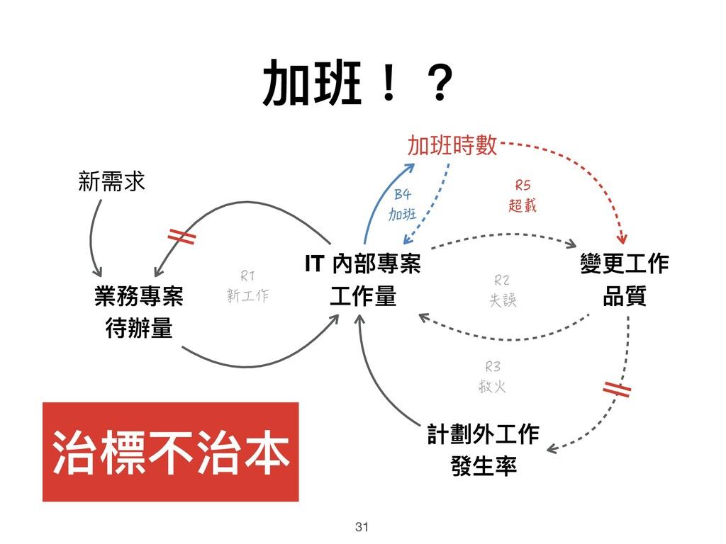 B4 加班 R1 新工作 加班!? 31 業務專案 待辦量量 IT 內部專案 ⼯工作量量 計劃...