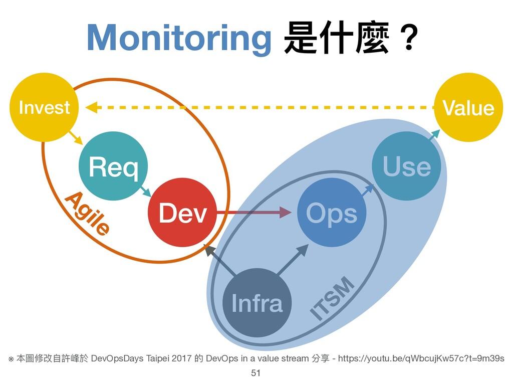 Monitoring 是什什麼? 51 Infra Dev Ops ITSM Agile Re...