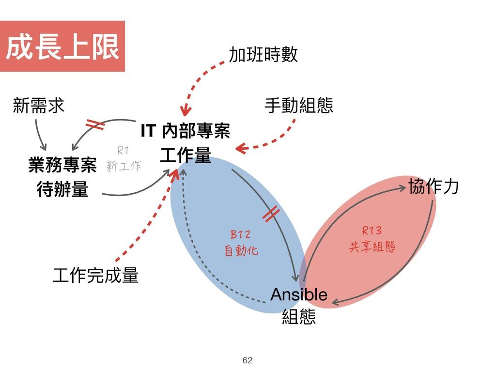 業務專案 待辦量量 IT 內部專案 ⼯工作量量 Ansible  組態 新需求 成長上限 R1...