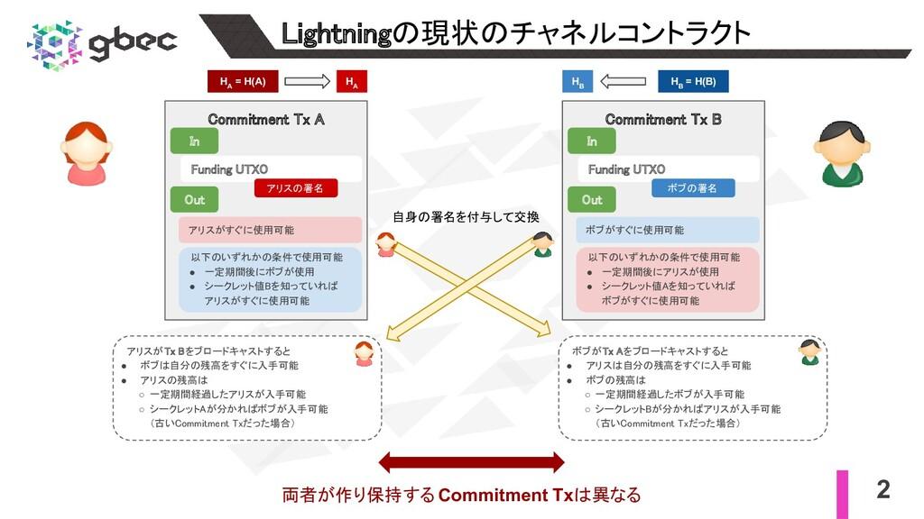 2 Lightningの現状のチャネルコントラクト Commitment Tx A In...