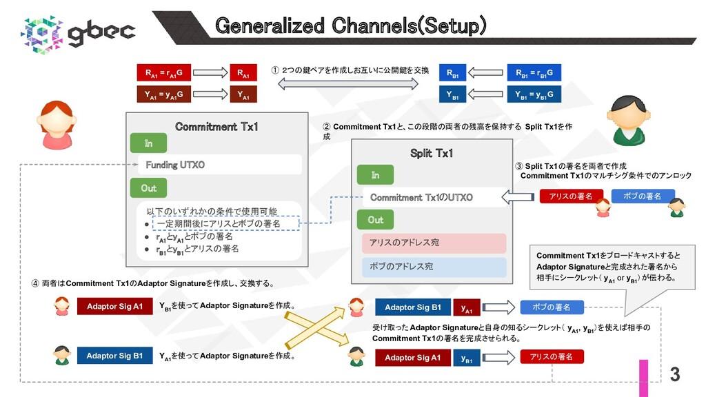 3 Generalized Channels(Setup) Commitment Tx1 ...