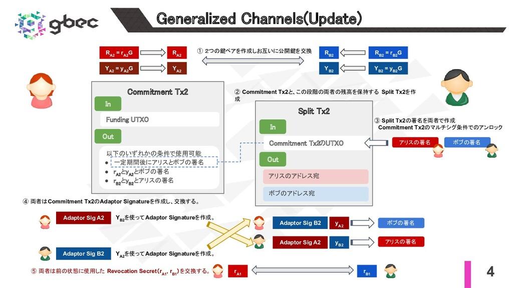 4 Generalized Channels(Update) Commitment Tx2...