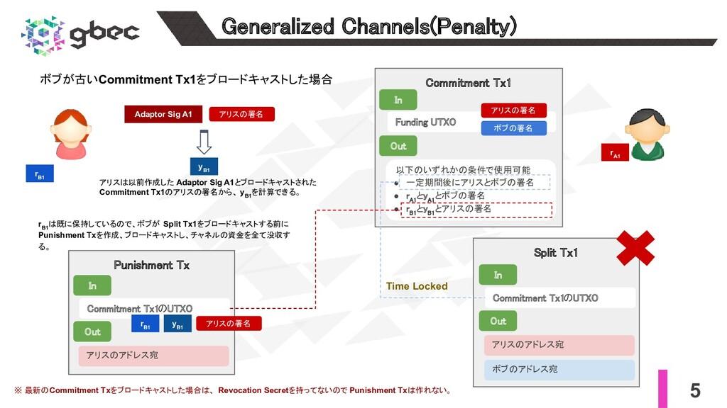 5 Generalized Channels(Penalty) r A1 r B1 Comm...