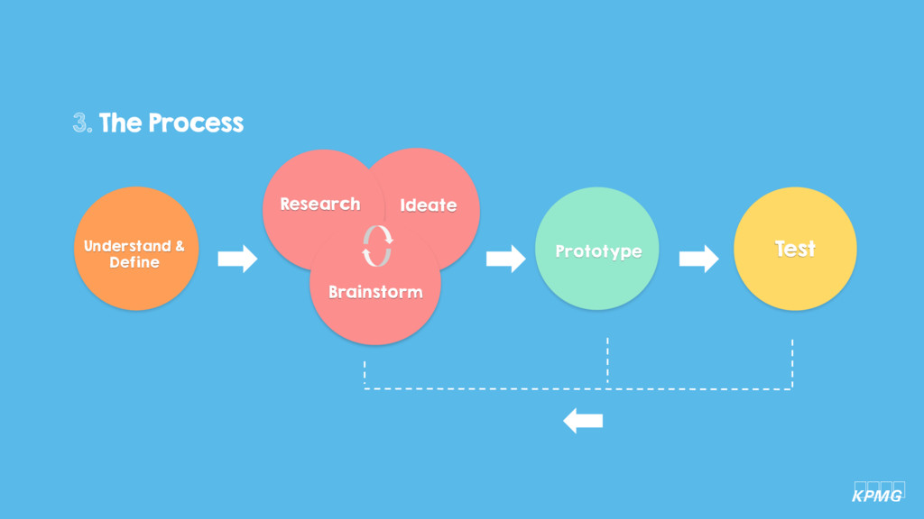 3. The Process kpmg Research Ideate Brainstorm ...