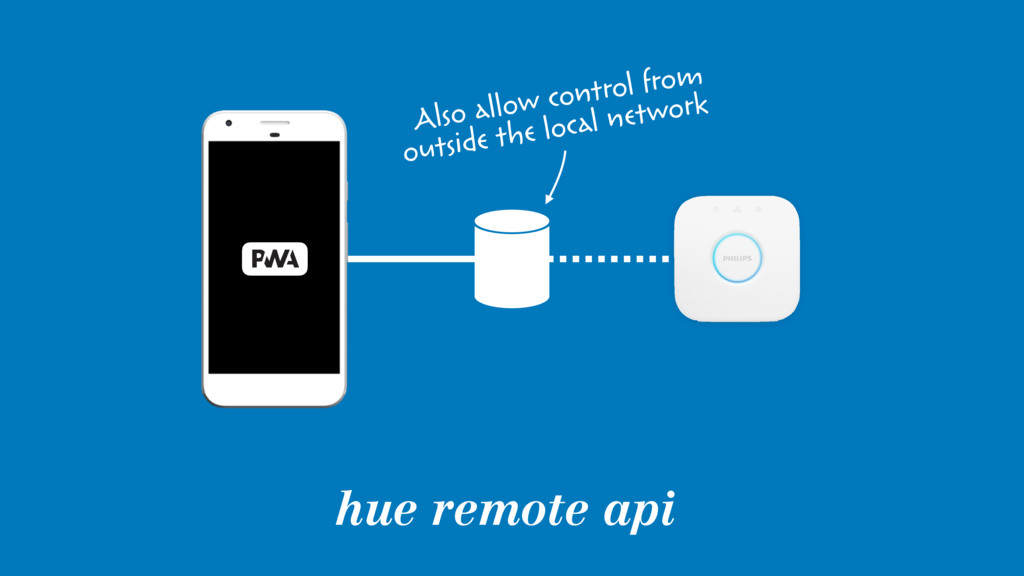 hue remote api Also allow control from 