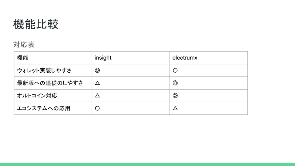 機能比較 対応表 機能 insight electrumx ウォレット実装しやすさ ◎ 〇 最...