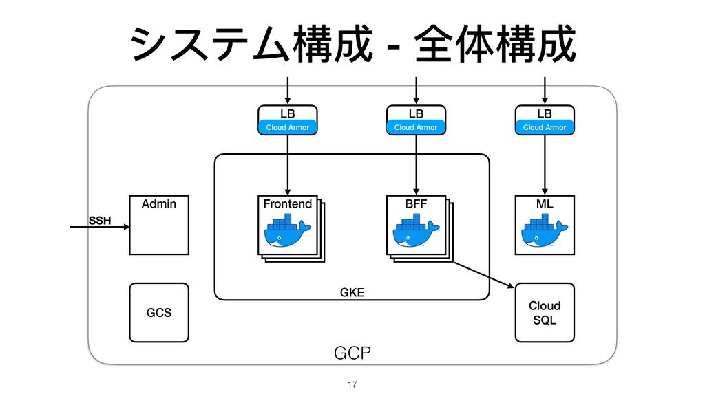 GCP GKE システム構成 - 全体構成 17 ML LB LB LB Admin Fron...