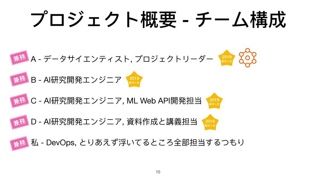 プロジェクト概要 - チーム構成 • A - データサイエンティスト, プロジェクトリーダー ...