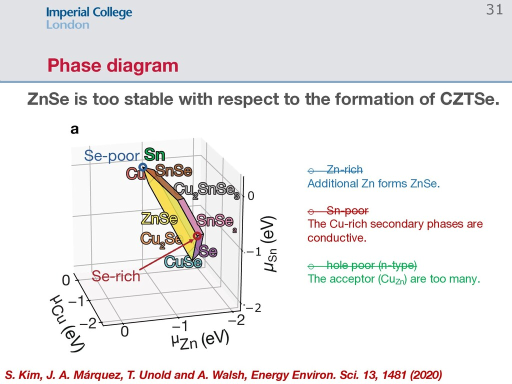Phase diagram 31 ZnSe is too stable with respec...