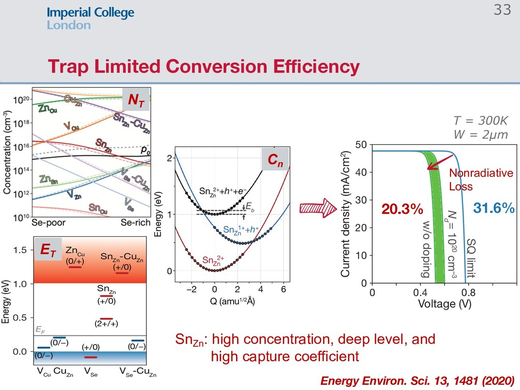 Trap Limited Conversion Efficiency 2 4 6 −2 0 2 4...