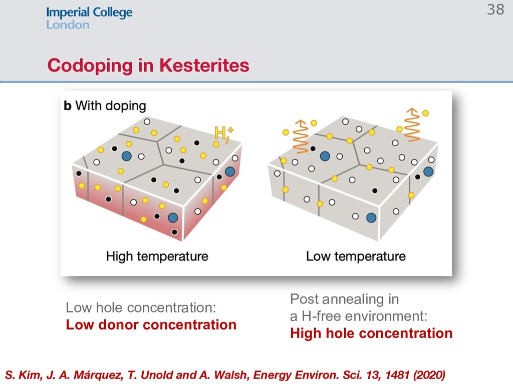 Codoping in Kesterites 38 Low hole concentratio...