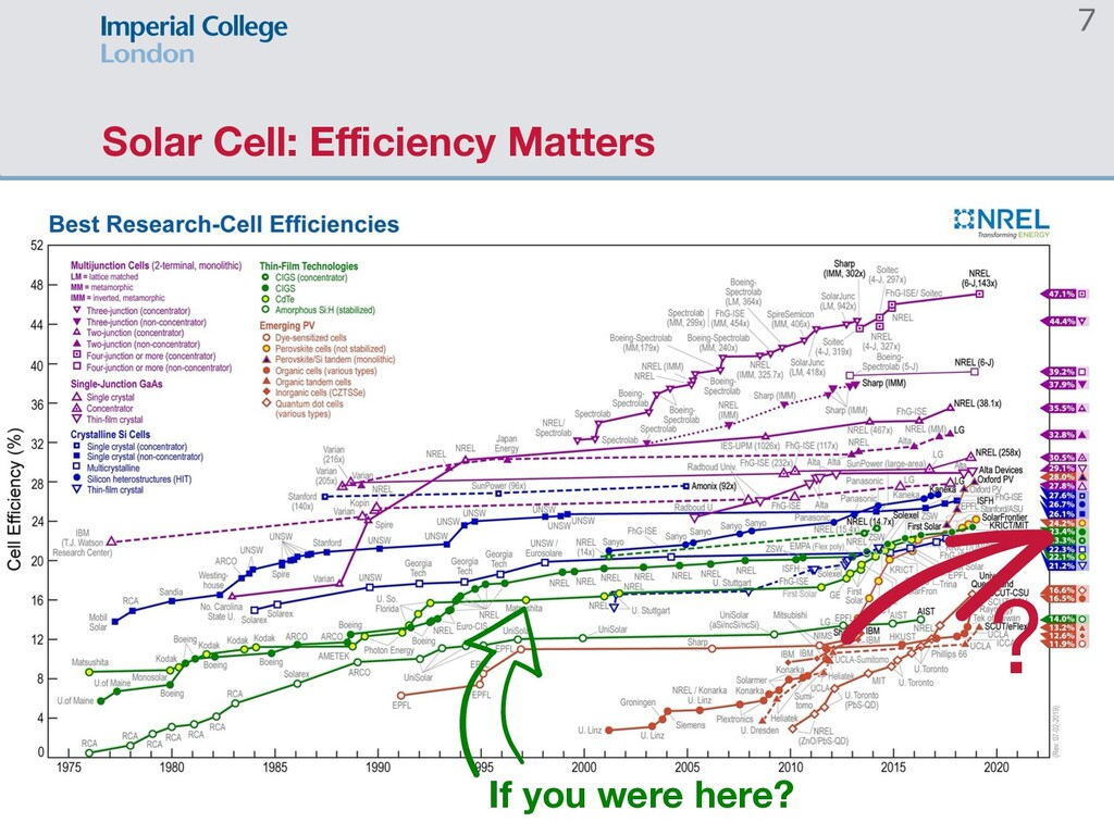 Solar Cell: Efficiency Matters 7 If you were he...