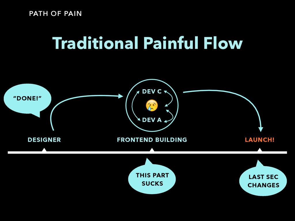 PATH OF PAIN Traditional Painful Flow DESIGNER ...