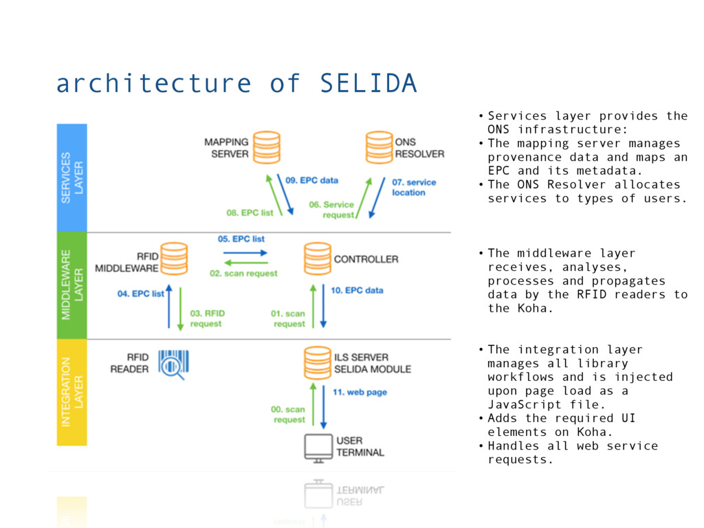 architecture of SELIDA • The middleware layer r...