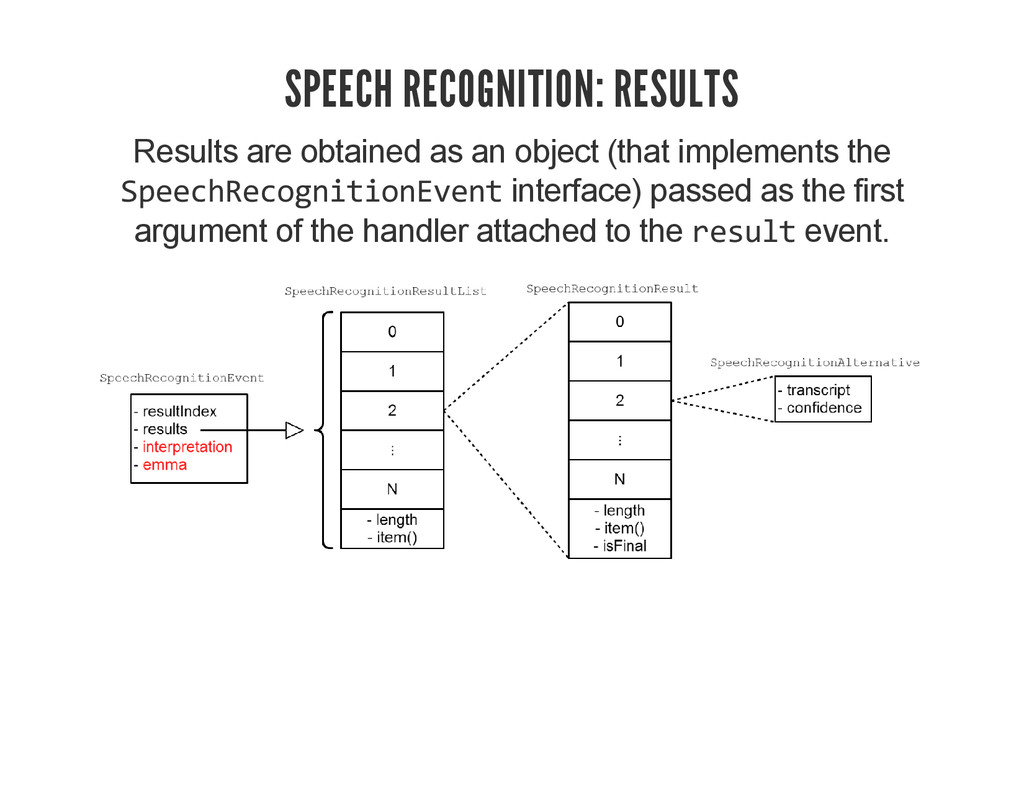 SPEECH RECOGNITION: RESULTS Results are obtaine...