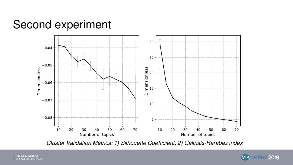 Second experiment Cluster Validation Metrics: 1...