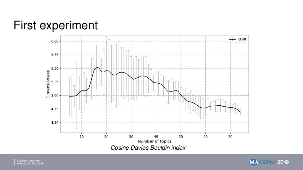 First experiment Cosine Davies Bouldin index
