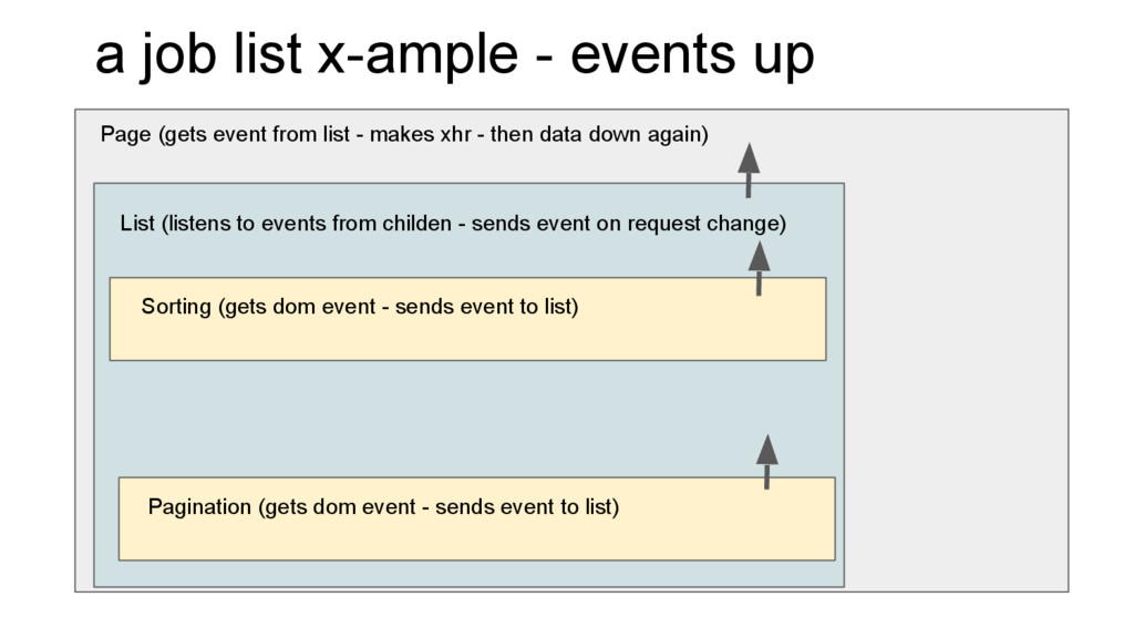 Page (gets event from list - makes xhr - then d...