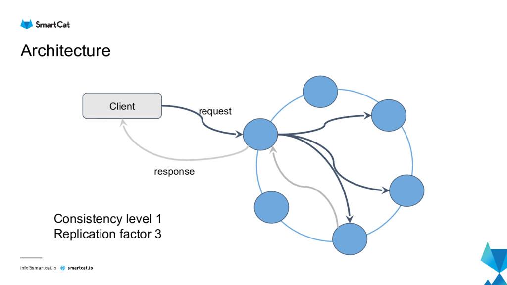 Architecture Client request response Consistenc...