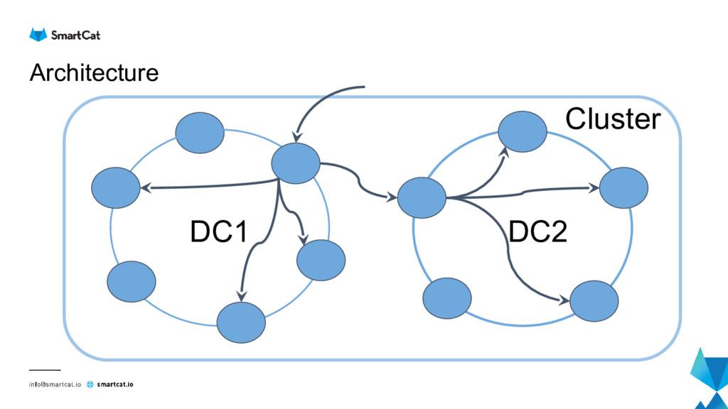 Architecture DC1 DC2 Cluster