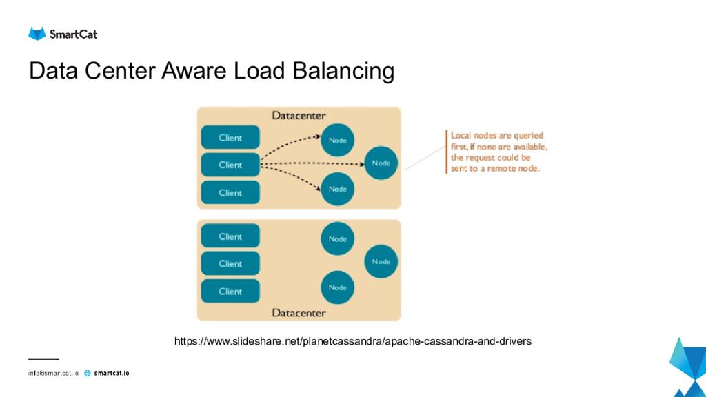 Data Center Aware Load Balancing https://www.sl...