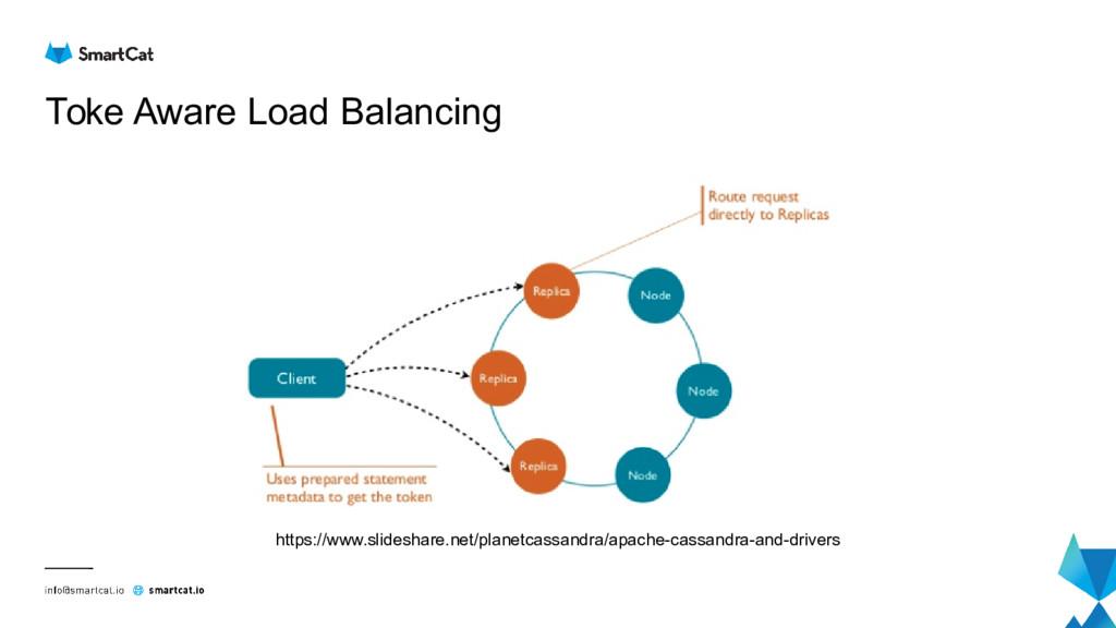 Toke Aware Load Balancing https://www.slideshar...