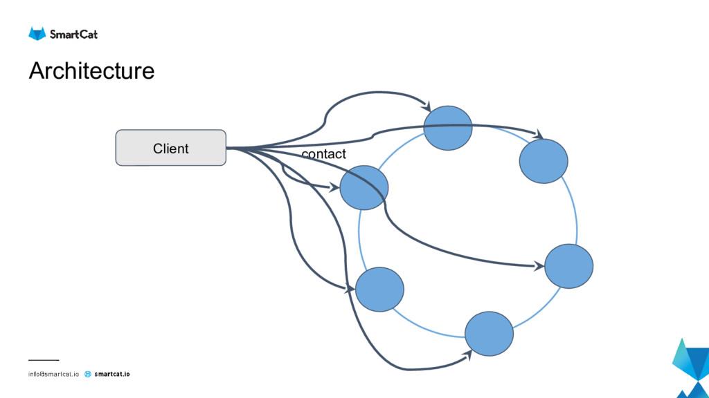 Architecture Client contact