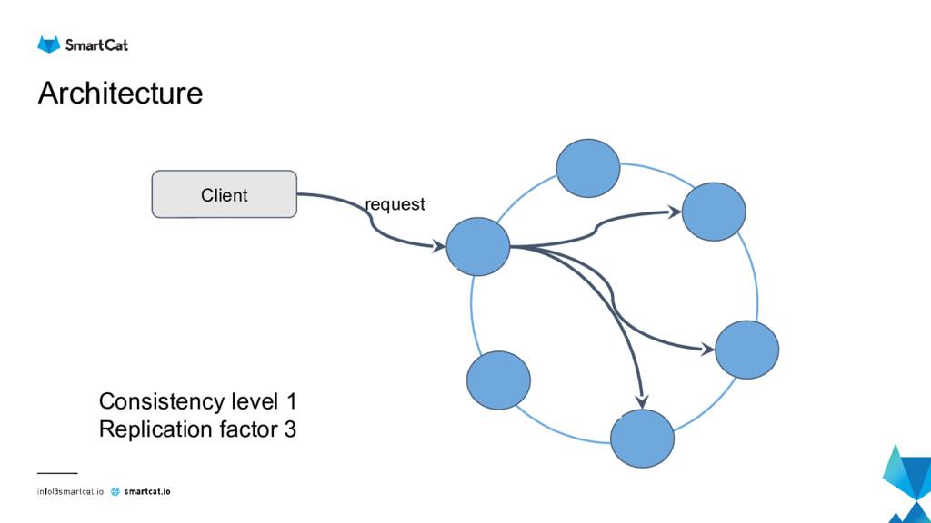 Architecture Client request Consistency level 1...