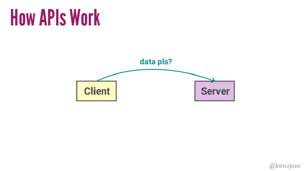 How APIs Work @lornajane