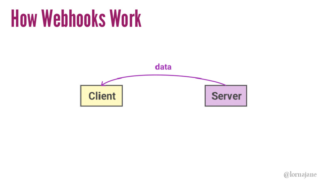 How Webhooks Work @lornajane