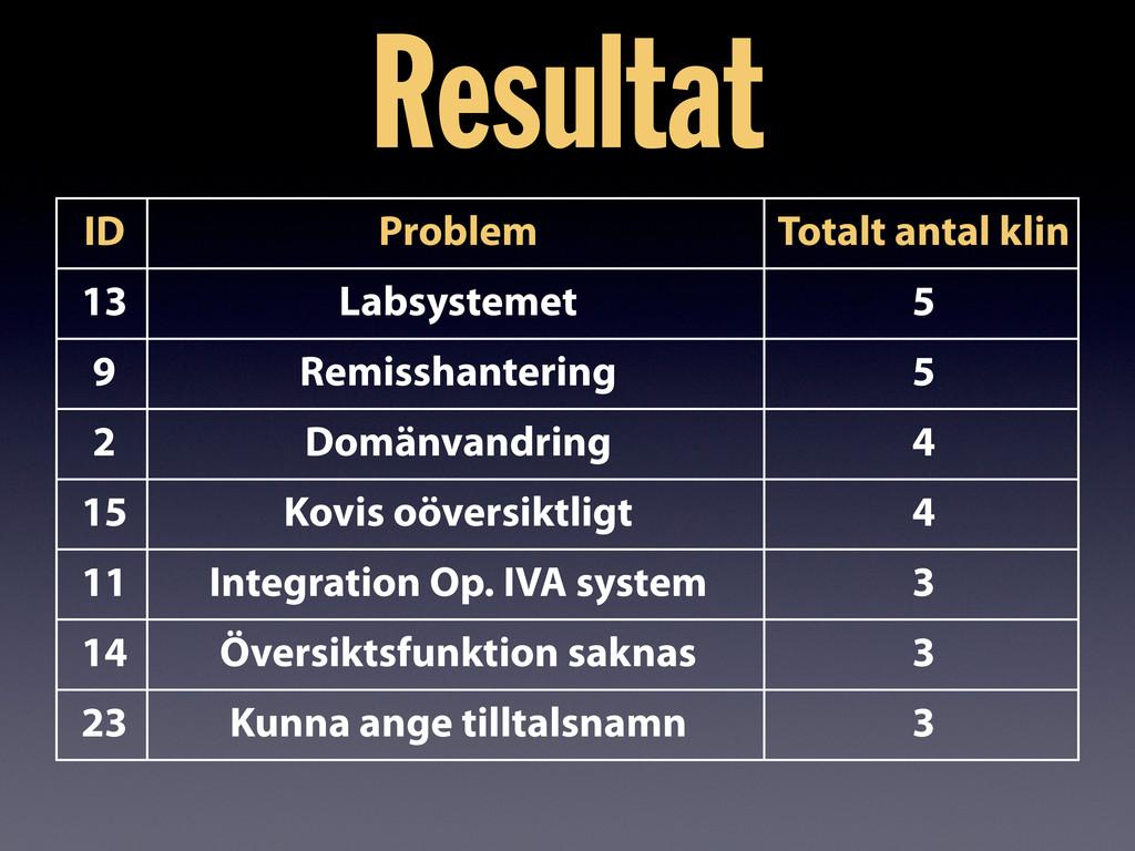 ID Problem Totalt antal klin 13 Labsystemet 5 9...