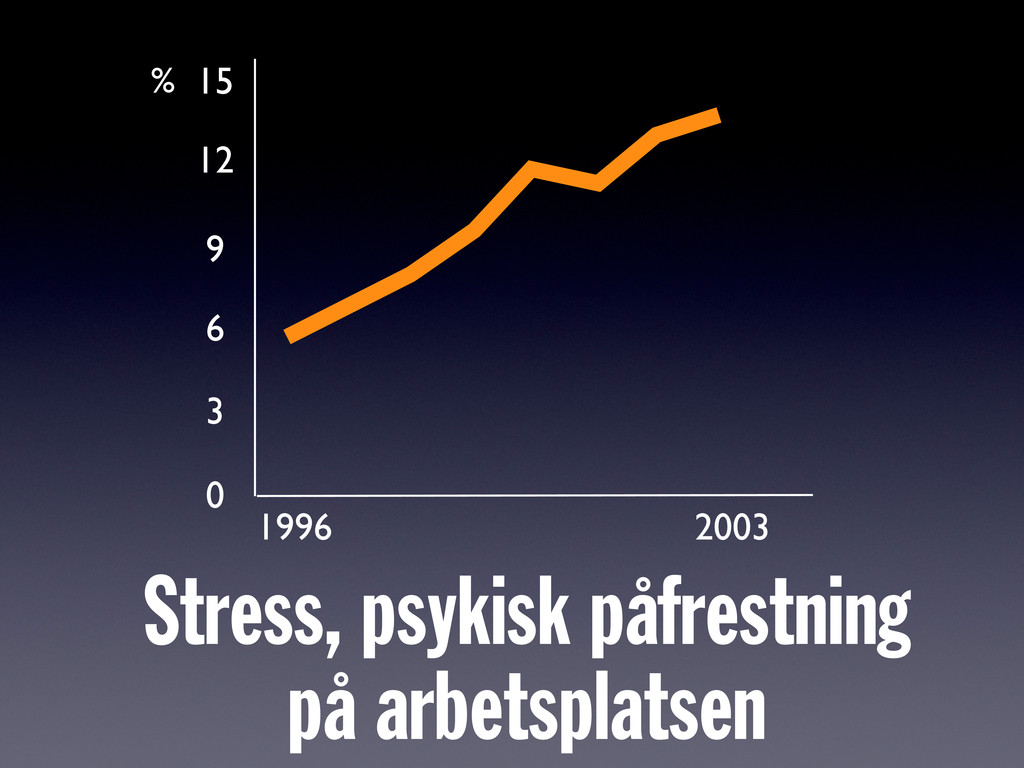 Stress, psykisk påfrestning på arbetsplatsen 19...