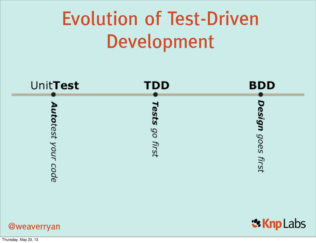 @weaverryan Evolution of Test-Driven Developmen...