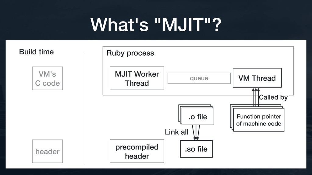 Ruby process queue VM Thread Build time precomp...